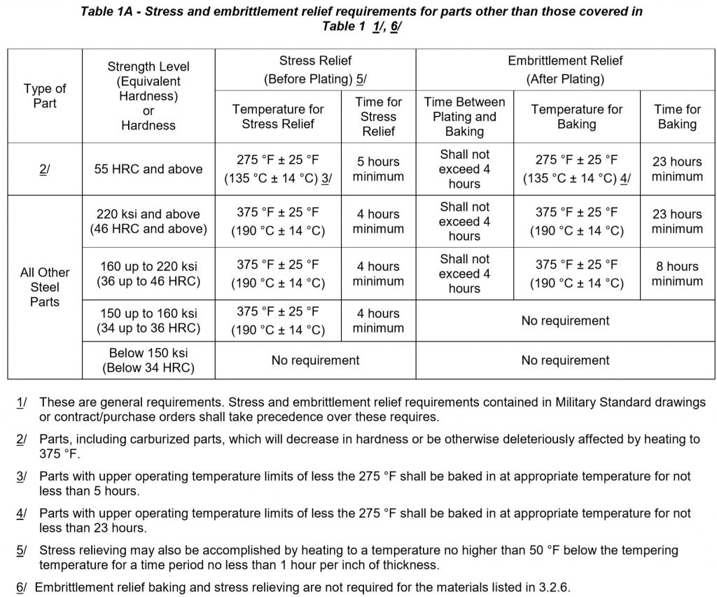 qqp416 table1a